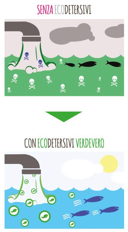 inquinamento con senza eco detersivi